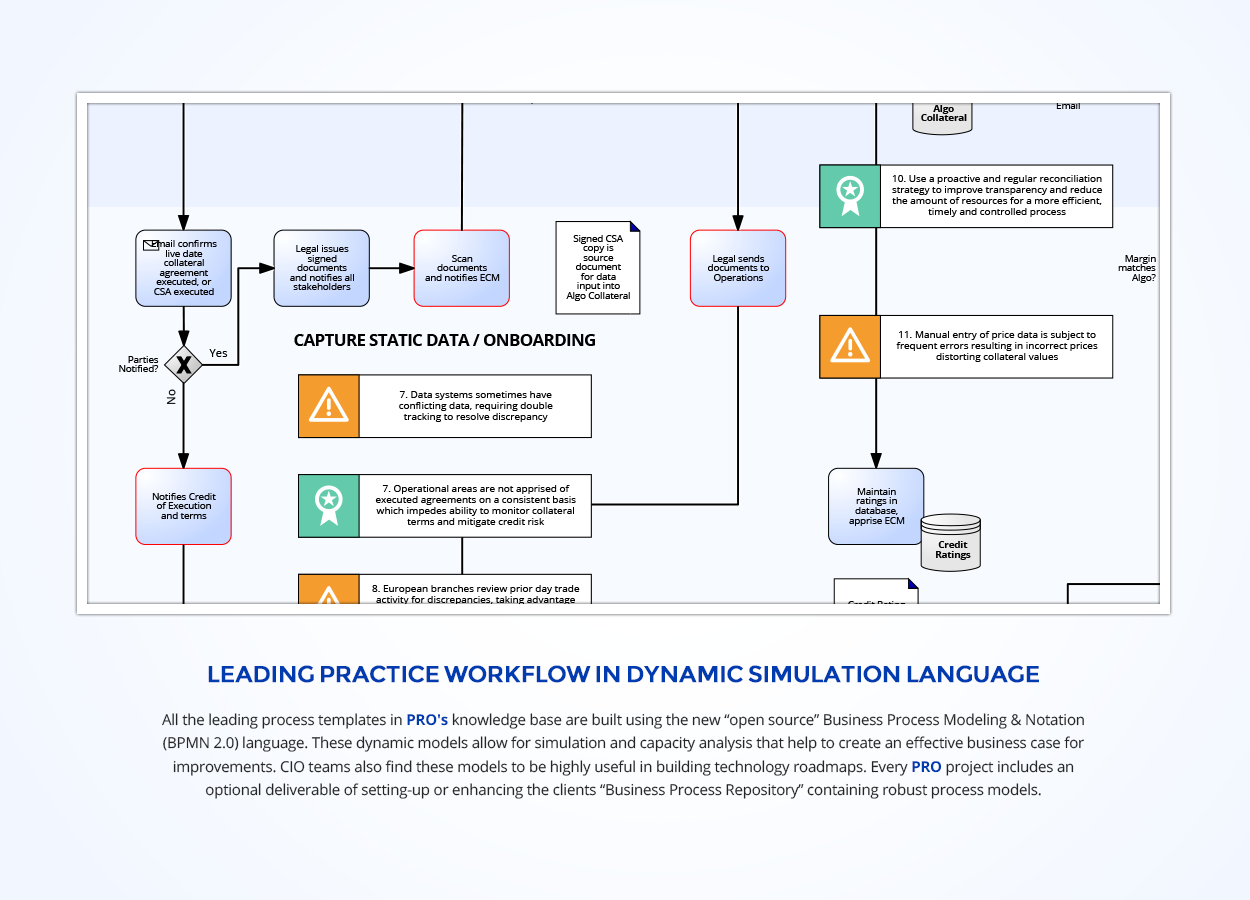 bd01-02-leading-practice-new
