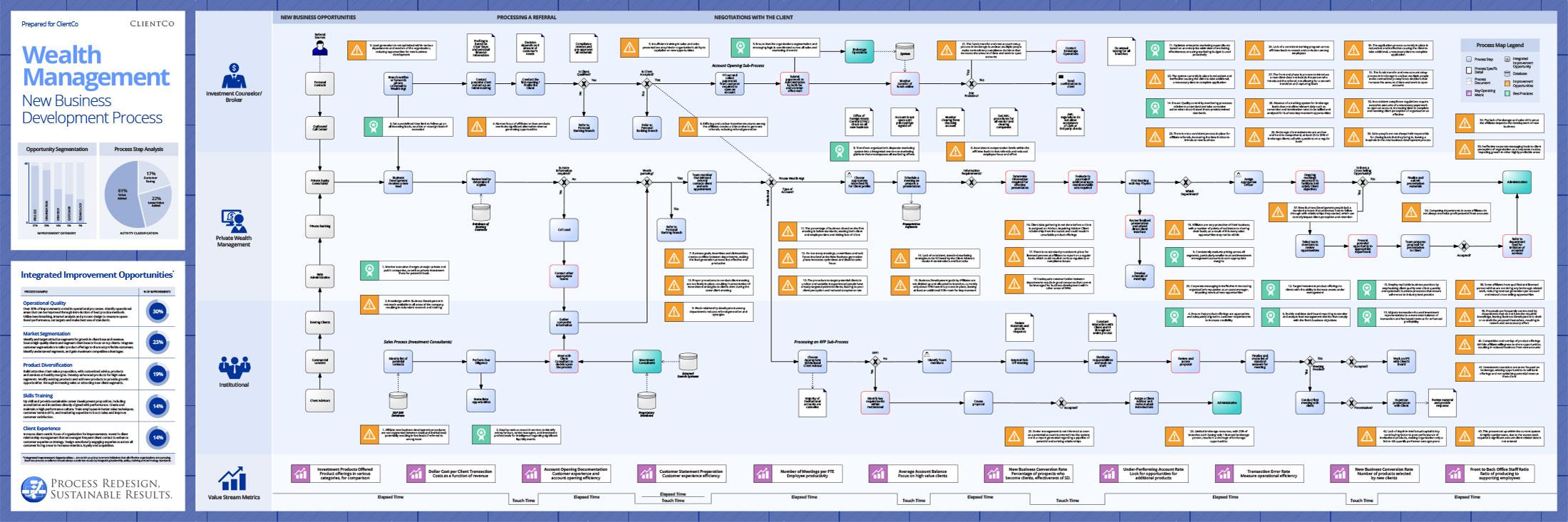 Wealth Management - New Business Development Process