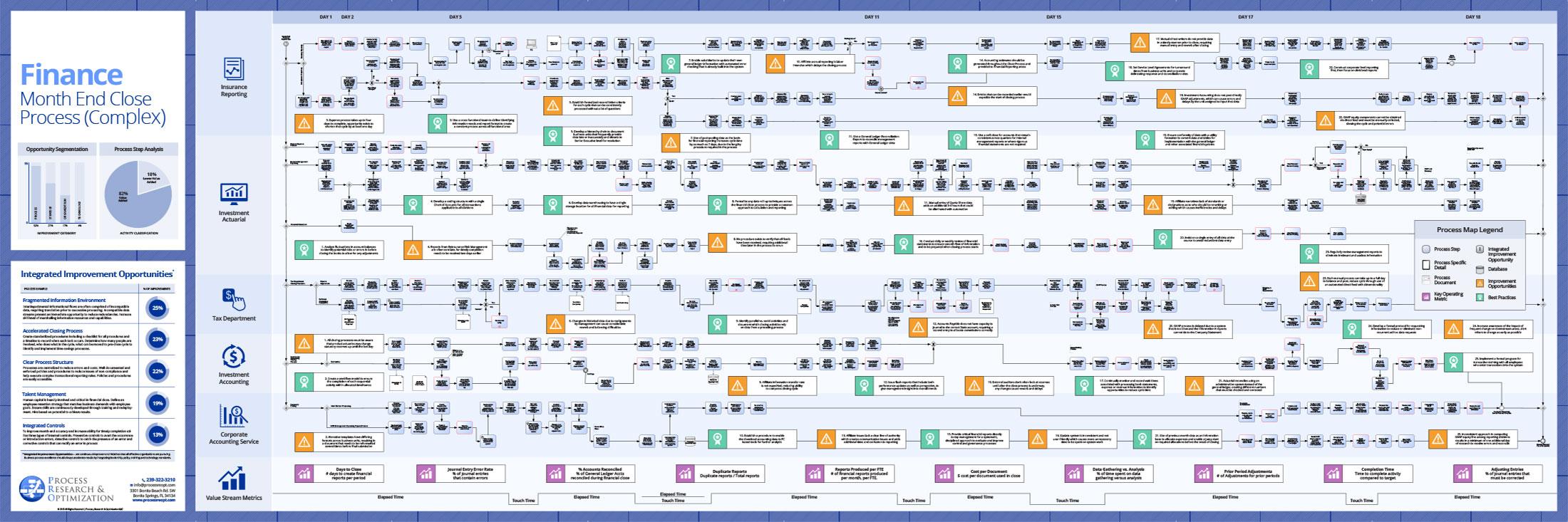 LP Finance 01 | Process, Research & Optimization